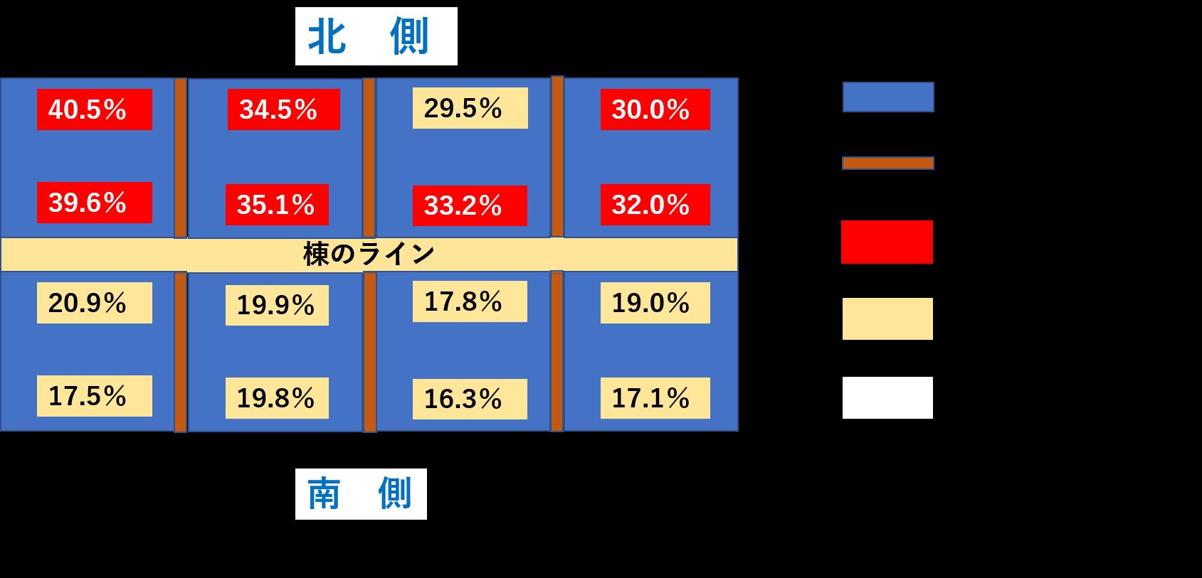 棟周辺の含水率の分布図