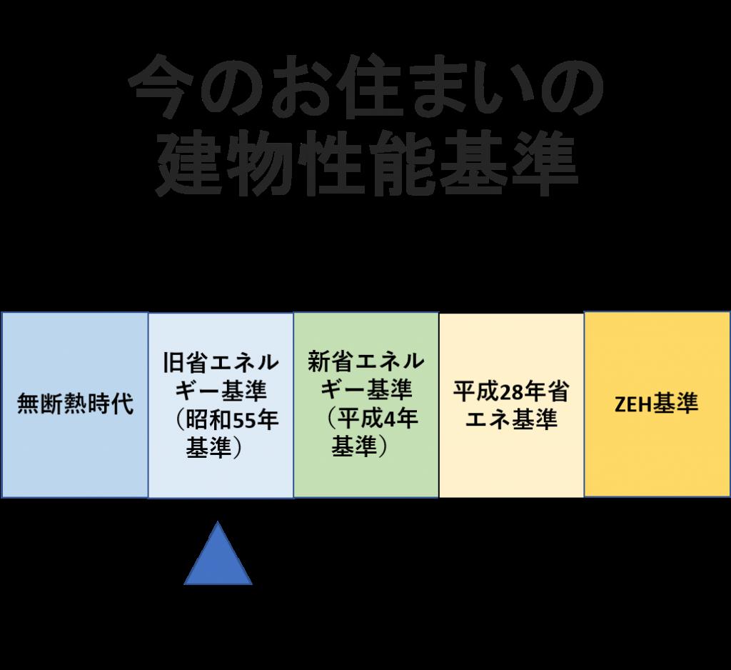建物性能のエネルギー基準図