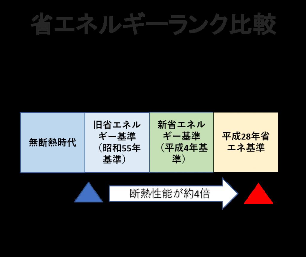 リフォーム後の性能基準図