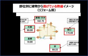 熱損失の量を示した断熱性能シミュレーション