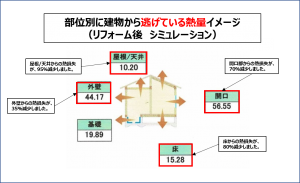 断熱性能シミュレーション図