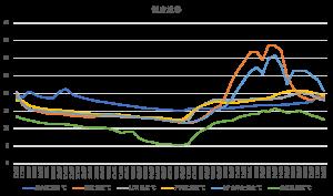 部屋別の室温の推移グラフ